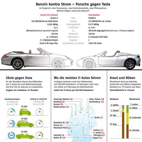 Infografik: Adac Motorwelt