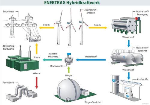 So lässt sich Windwasserstoff in den Energiekreislauf einbinden. Grafik: Enertrag
