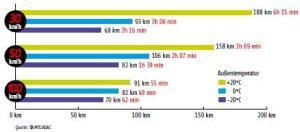 Reichweiten des Mitsubishi i-MiEV: bei drei (konstanten) Geschwindigkeiten und drei unterschiedlichen Außentemperaturen. Zum Vergrößern des Bildes bitte anklicken