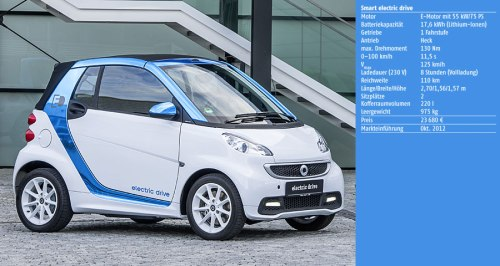 Smart_electric_drive_900x480