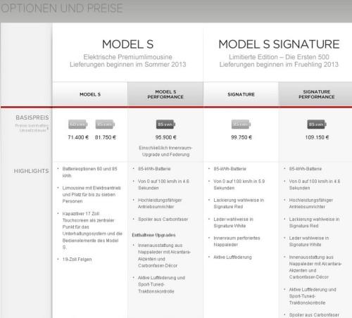 Folgende Preise und Sonderausstattungen gibt Tesla für die Limousine Model S an (Quelle: teslamotors.com)