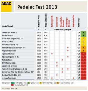Pedelec Test ADAC 2013