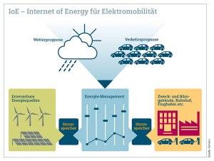 Dezentralisierung: Das komplexe Energiesystem wird über das Internet gesteuert (Grafik: Siemens)