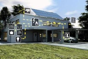 Smart Home – Energie, die das Haus per Photovoltaik erzeugt, wird direkt verbraucht, lädt das E-Auto auf oder wird ins Netz gespeist (Grafik: Siemens)