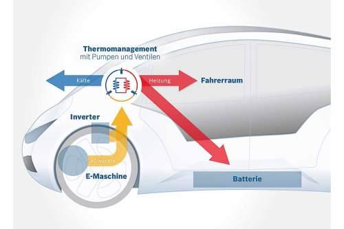 Das neue Thermomanagement-System verteilt Wärme und Kälte rein über das Kühlwasser. (Quelle: Bosch)
